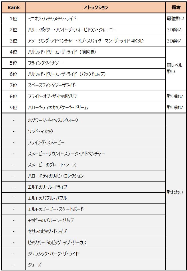 USJ乗り物酔いアトラクションランキング表