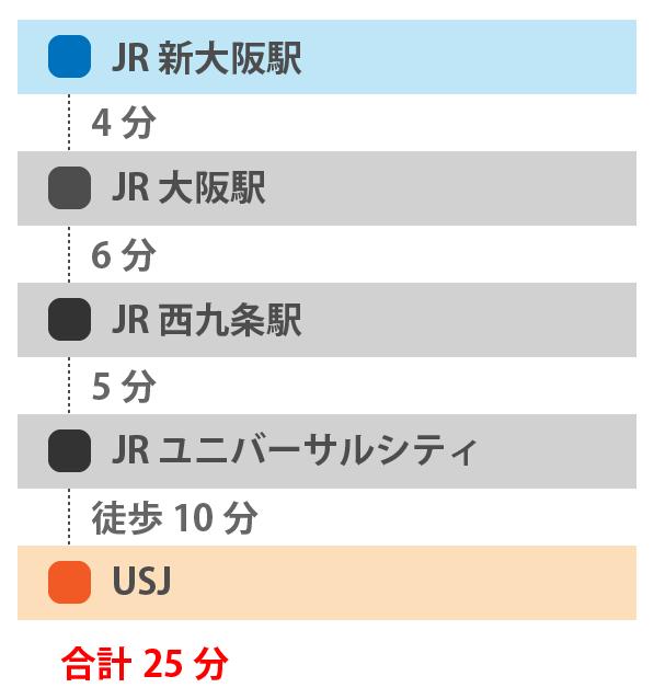 新大阪とUSJの移動時間
