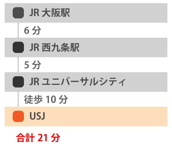 USJとJR大阪駅間でかかる移動時間