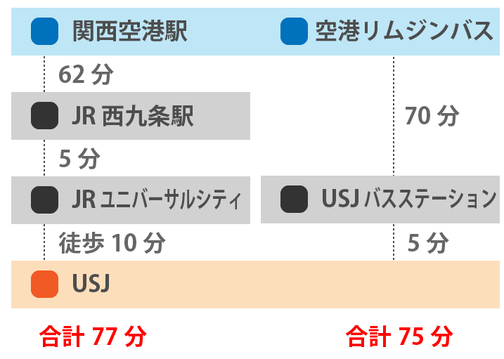 USJと関西空港間の所要時間