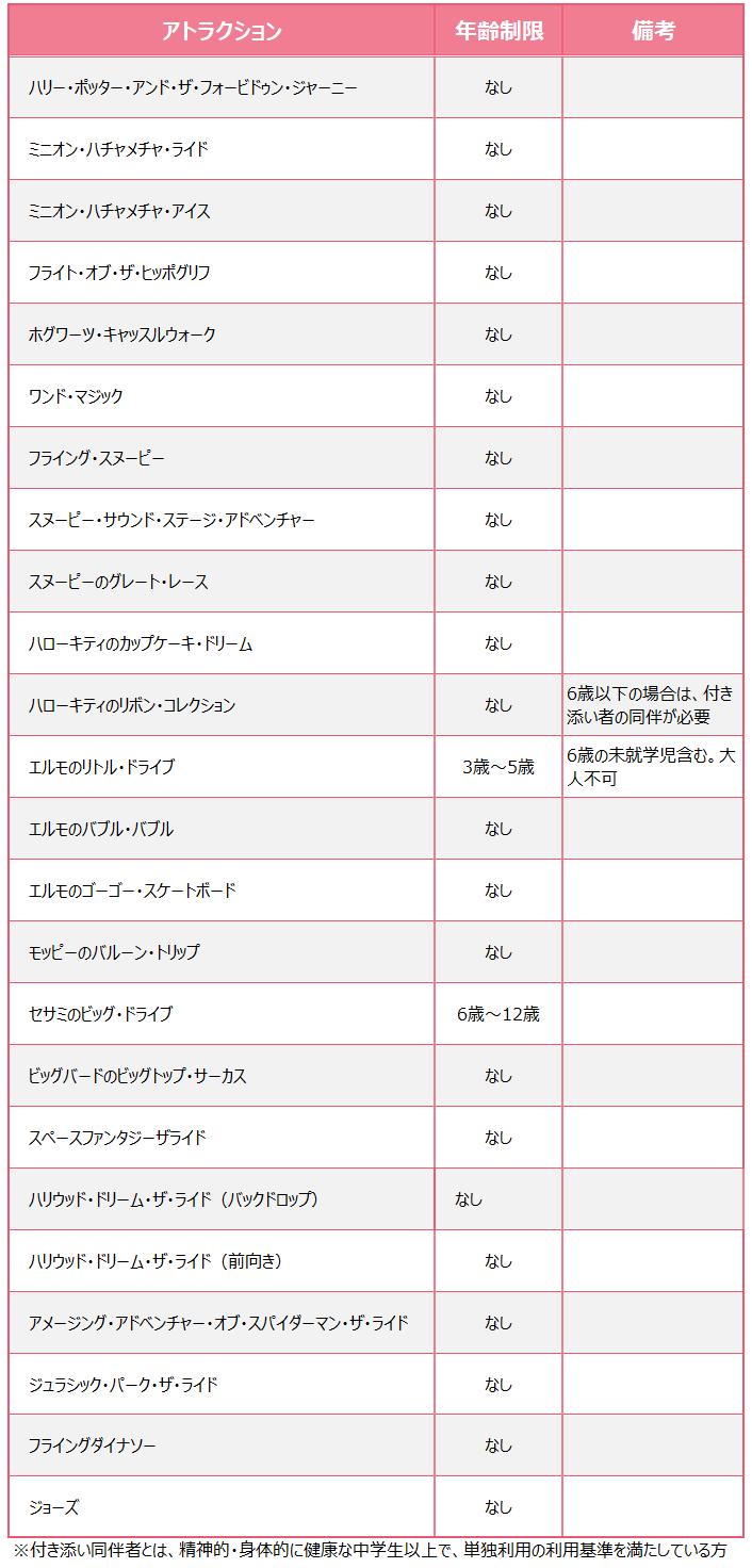 USJアトラクション別年齢制限表